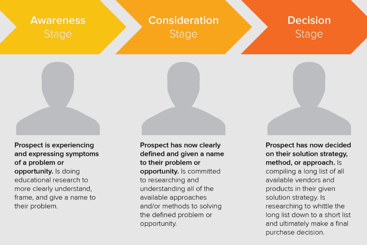 Analyser le parcours client en 3 étapes