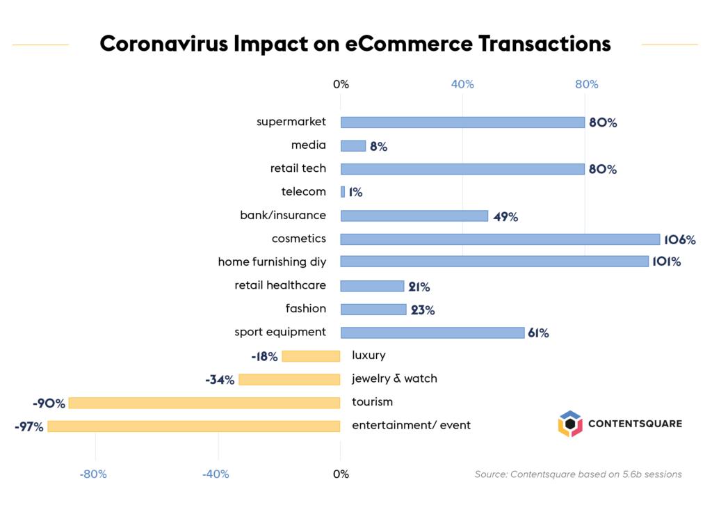 Coronavirus impact on eCommerce transactions