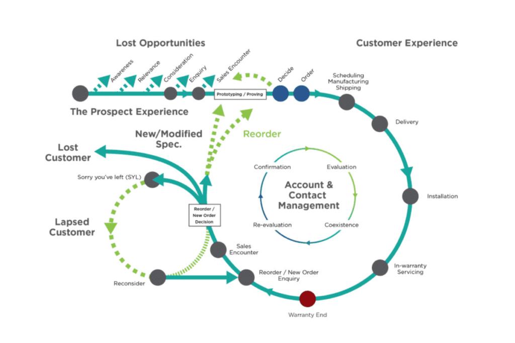 zendesk customer journey