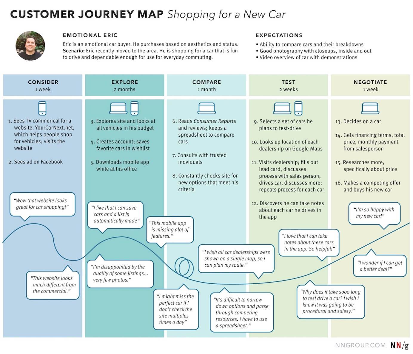 nn-group-customer-journey-map