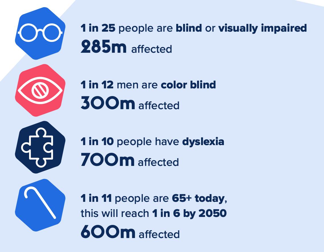 digital accessibility statistics